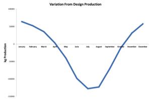Benefits of Dehumidification of Drying Process Air