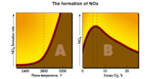 The Formation of NOx as a Function of Flame Temperature and Excess O2. Courtesy www.alentecinc.com.