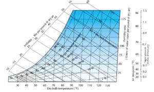 Figure 1. Psychrometric Chart. Courtesy Munters Corp.