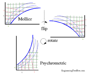 Figure 2. Mollier to Psychrometric and Back Again. Courtesy EngineeringToolbox.com.