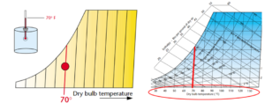 Figure 3. Dry-bulb temperature. Images courtesy Munters Corp.