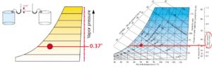 Figure 6. Vapor pressure. Images courtesy Munters Corp.