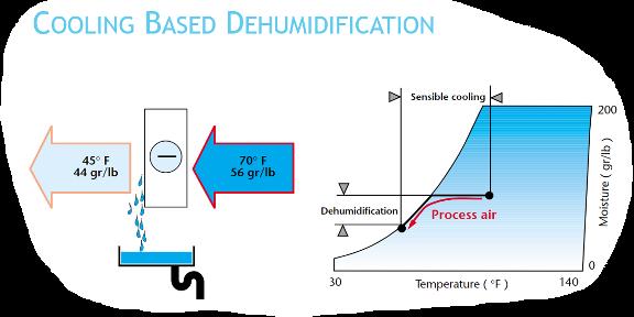 Cooling Based Dehumidification