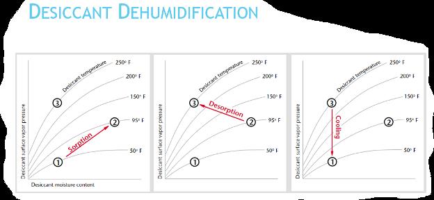 Desiccant Dehumidification