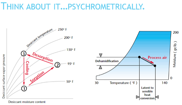 Think about it... Psychrometrically